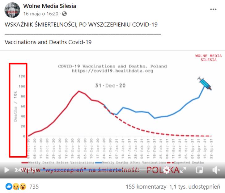 Na zrzucie ekranu widoczny jest wykres zzaznaczoną legendą. Głosi ona, żewykres przedstawia zgony wujęciu na10 tys. mieszkańców.