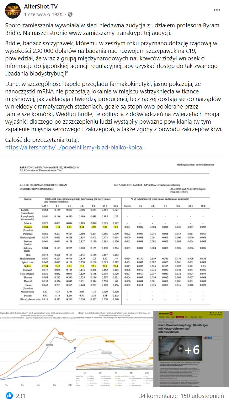 Zrzut ekranu wpisu naFacebooku zodnośnikiem doartykułu, wktórym zawarto tezy rozpowszechniane przezByrama Bridla. Poniżej dołączono dwa wykresy izrzut ekranu zniemieckojęzycznego tekstu natemat naukowca.