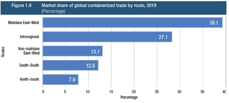 Handel światowy