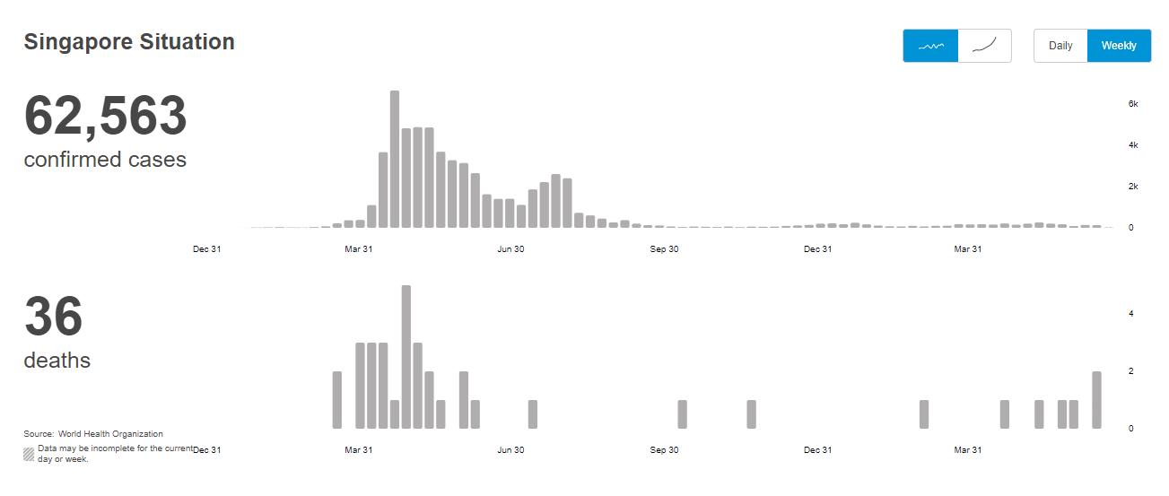 Zrzut ekranu zwykresami pokazującymi liczbę zakażeń izgonów wSingapurze od początku pandemii.