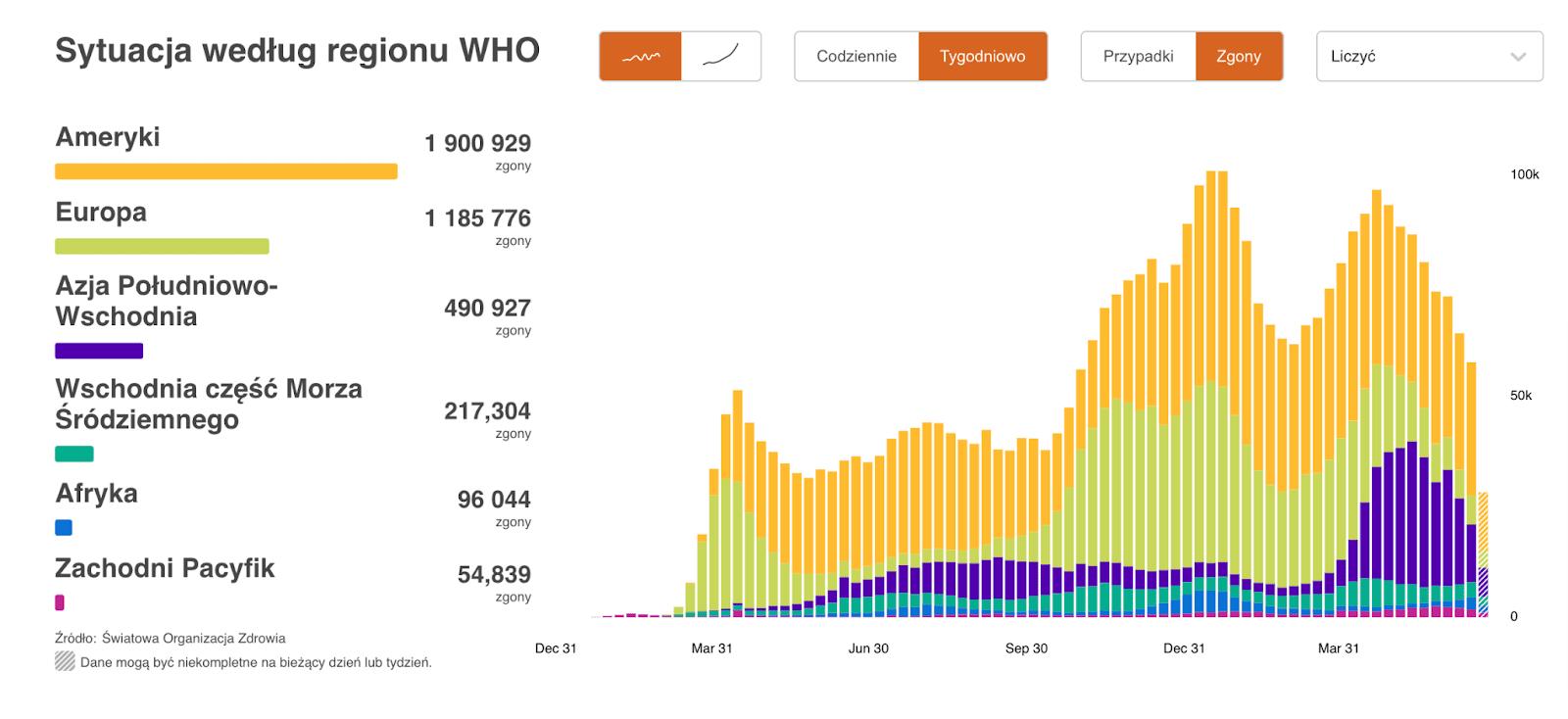 Wykres zdanymi WHO natemat liczby zgonów zpowodu COVID-19 naświecie zpodziałem naregiony: Ameryka, Europa, Azja Południowo-Wschodnia, Wschodnia część Morza Śródziemnego, Afryka, Zachodni Pacyfik.