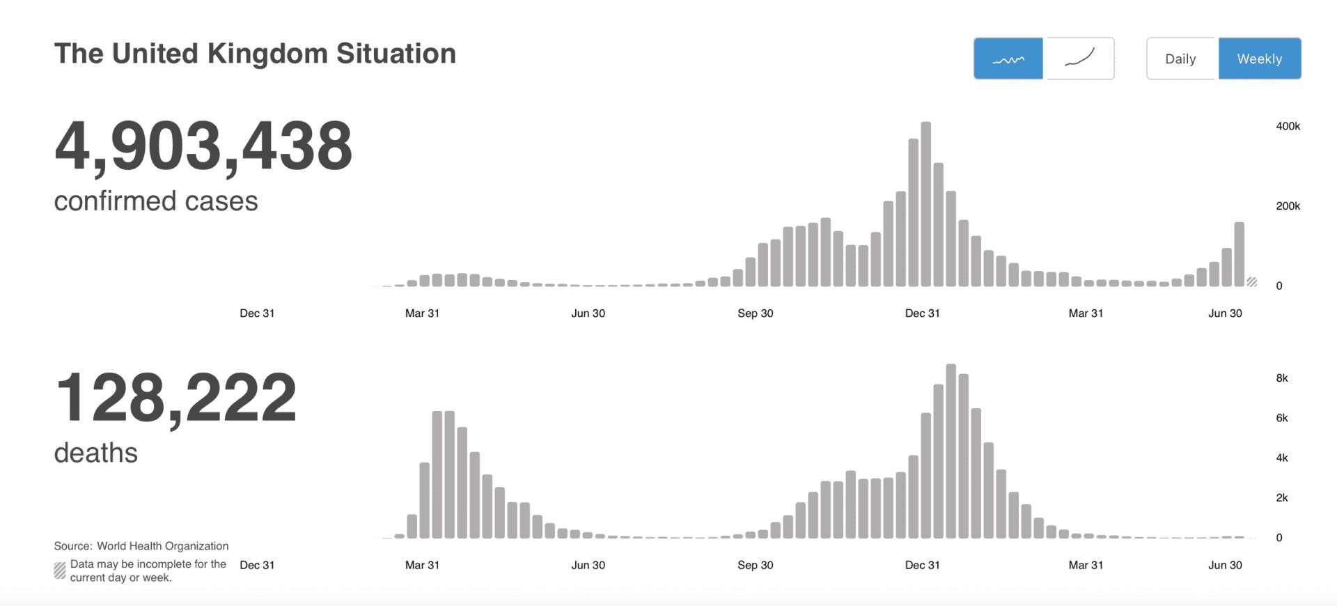 Wykresy przedstawiają liczbę potwierdzonych przypadków COVID-19 iśmierci zpowodu koronawirusa wWielkiej Brytanii od wybuchu pandemii (w ujęciu tygodniowym).