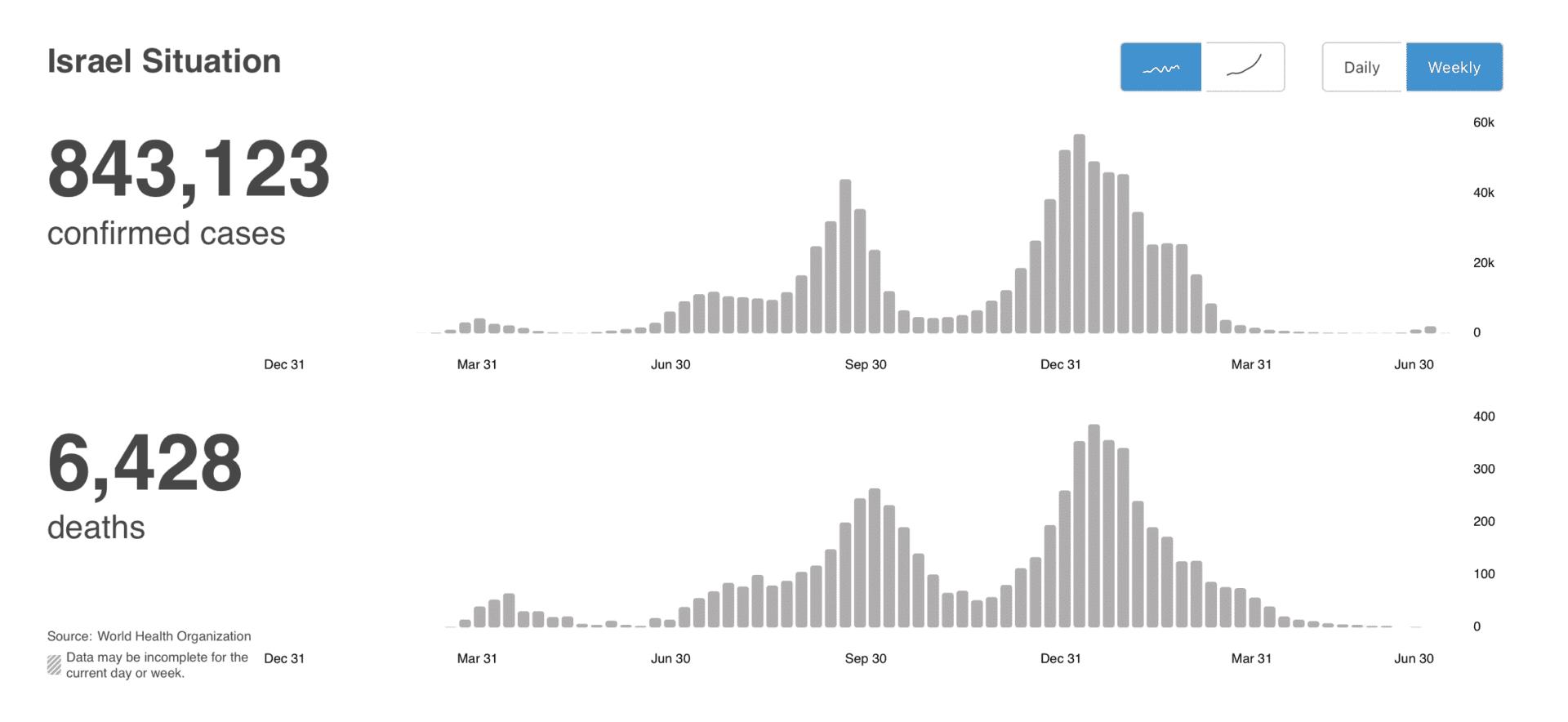 Wykresy przedstawiają liczbę potwierdzonych przypadków COVID-19 iśmierci zpowodu koronawirusa wIzraelu od wybuchu pandemii (w ujęciu tygodniowym).