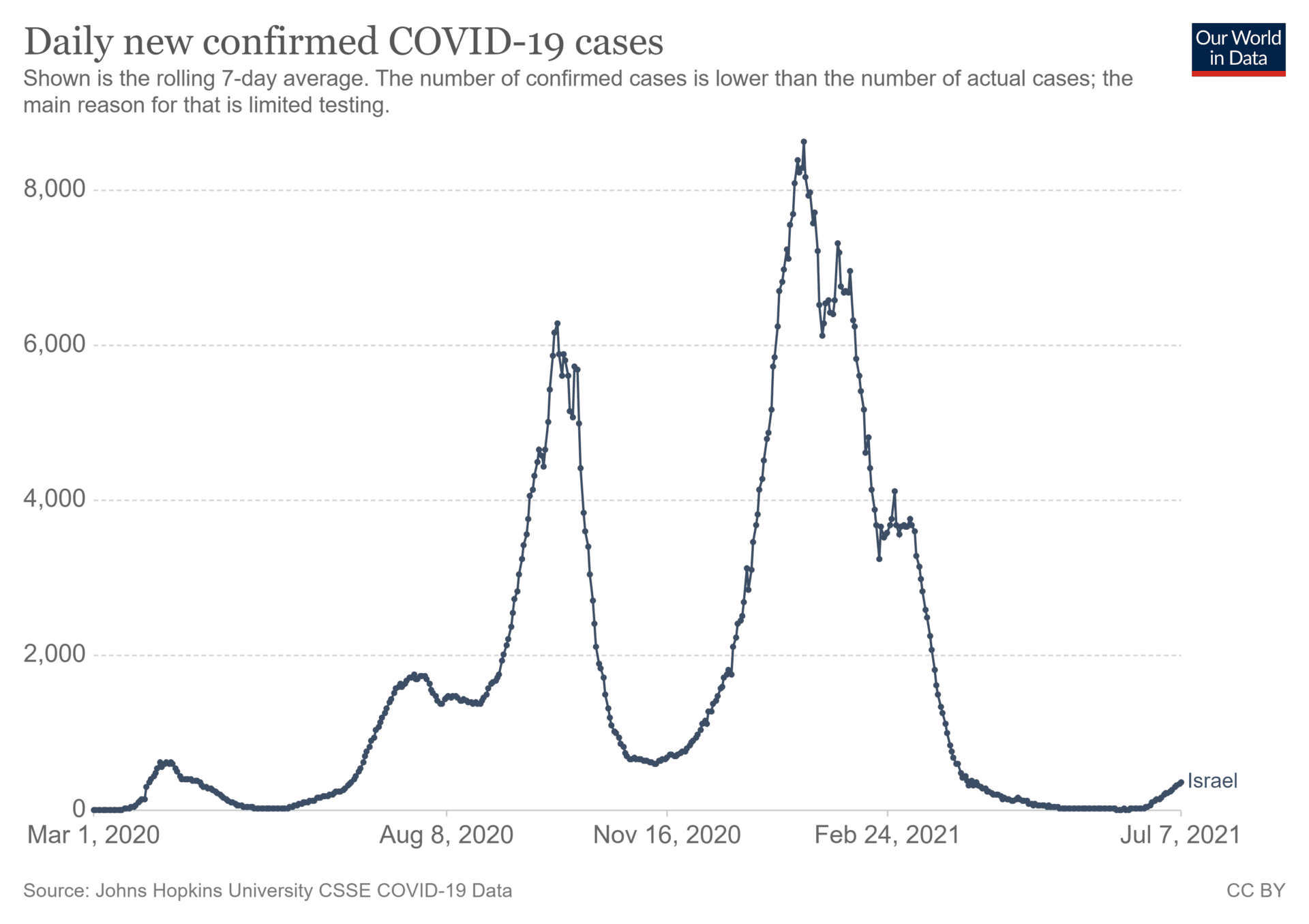 Wykres przedstawiający ilość dziennych nowych zakażeń wirusem SARS-CoV-2 wIzraelu. Widać nanim wyraźny wzrost przypadków we wrześniu 2020 roku orazw styczniu 2021 roku, atakże gwałtowny spadek wlistopadzie 2020 roku orazmarcu 2021 roku.
