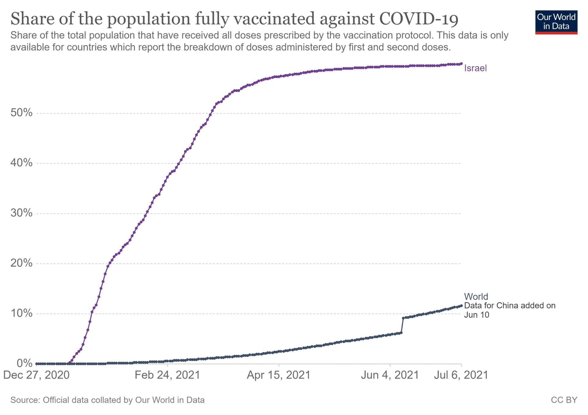 Zrzut ekranu przedstawiający wykres postępów szczepień wIzraelu.