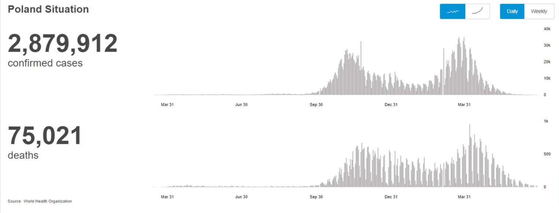 Wykres zakażeń izgonów zpowodu COVID-19 wPolsce zaczerpnięty ze strony Światowej Organizacji Zdrowia. Liczba zakażeń nie pokrywa się zdynamiką szczepień.