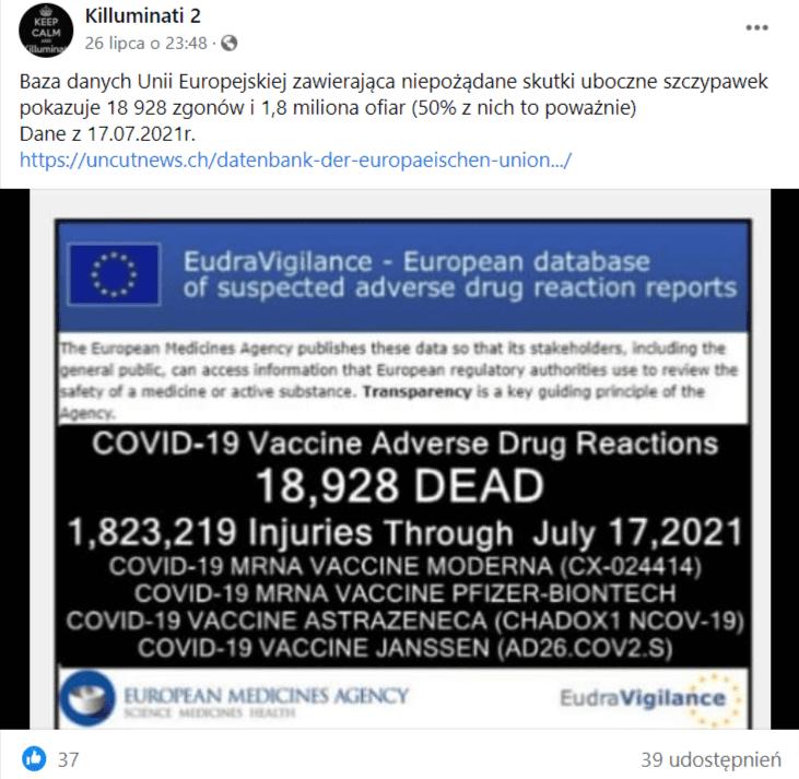 Zrzut ekranu wpisu naFacebooku zdołączoną informacją orzekomych zgonach poszczepieniu przeciw COVID-19. Nawpis zareagowało 37 osób, audostępniono go 39 razy.