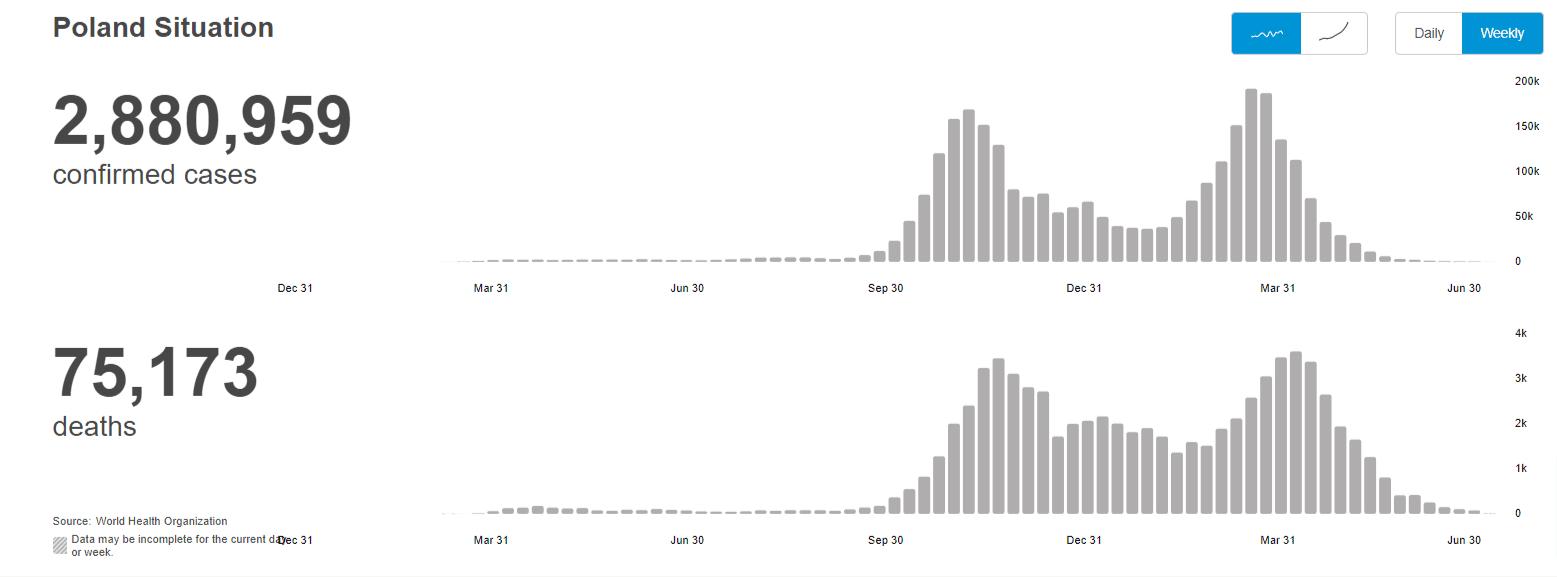 Wykres przedstawiający sytuację epidemiczną związaną zCOVID-19 wPolsce ze strony Światowej Organizacji Zdrowia (WHO). Widzimy tam 2,8 mln potwierdzonych przypadków i75 tys. zgonów.