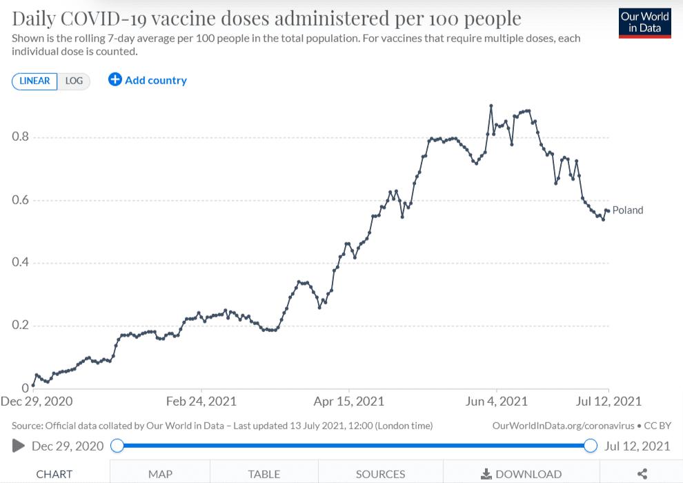 Wykres zOur World in Data wskazujący naliczbę dawek szczepionki przeciw COVID-19 podawanych na100 osób. Najwięcej szczepień przypadało namaj iczerwiec. Wlipcu dynamika szczepień nieco spowolniła.