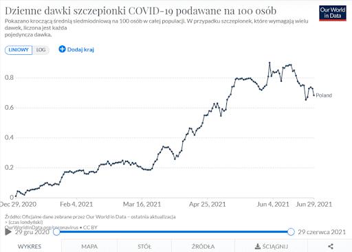 Wykres przedstawiający liczbę dziennie podawanych dawek na100 osób wPolsce zaczerpnięty ze strony Our World in Data. Dynamika szczepień nie pokrywa się zliczbą zakażeń.