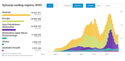 Wykres zdanymi WHO natemat liczby zachorowań naCOVID-19 naświecie zpodziałem naregiony: Ameryka, Europa, Azja Południowo-Wschodnia, Wschodnia część Morza Śródziemnego, Afryka, Zachodni Pacyfik.