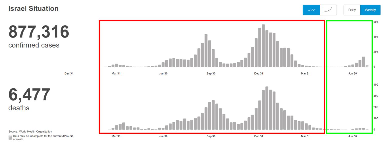Zrzut ekranu ze strony Światowej Organizacji Zdrowia (WHO), przedstawiający wykres zakażeń izgonów zpowodu COVID-19 wIzraelu. Naobrazie wczerwonej ramce zaznaczono fale zakażeń, wprzypadku których wzrost zakażeń wiązał się zwyraźnym wzrostem zgonów. Zkolei zielona ramka obejmuje wzrost zakażeń przyniskim poziomie zgonów.