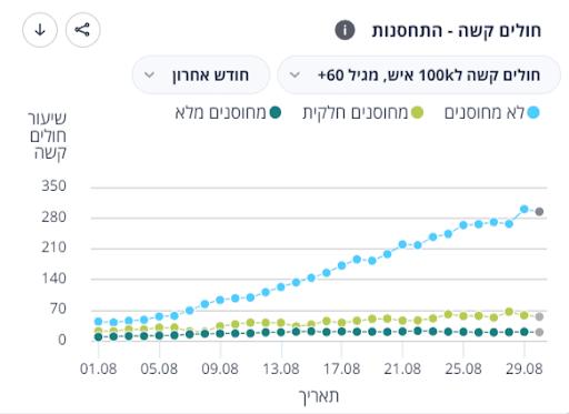 Wykres przedstawiający zakażenia wśród niezaszczepionych, częściowo zaszczepionych iw pełni zaszczepionych wIzraelu dlagrupy osób powyżej 60. roku życia.