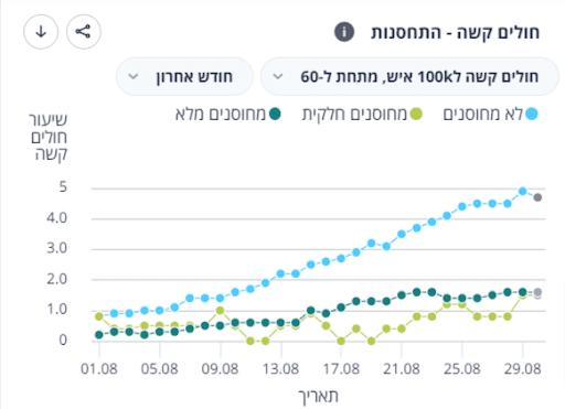 Wykres przedstawiający zakażenia wśród niezaszczepionych, częściowo zaszczepionych iw pełni zaszczepionych wIzraelu dlagrupy osób poniżej 60. roku życia.