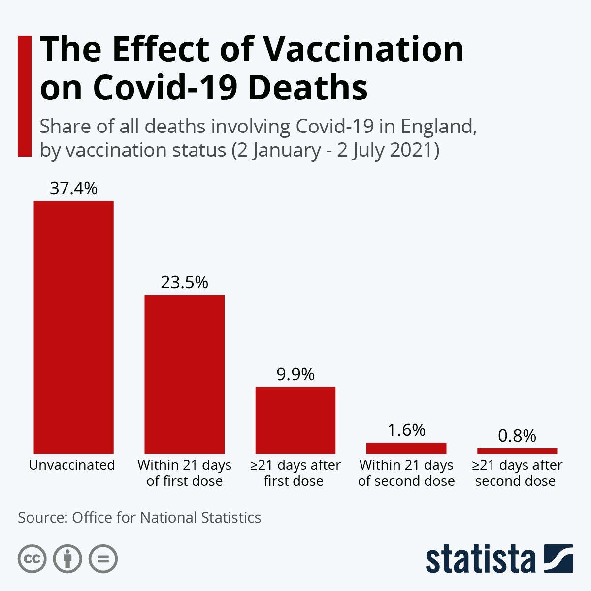 Wykres wskazujący naodsetek zgonów zpowodu COVID-19 wAnglii wodniesieniu dopoziomu zaszczepienia