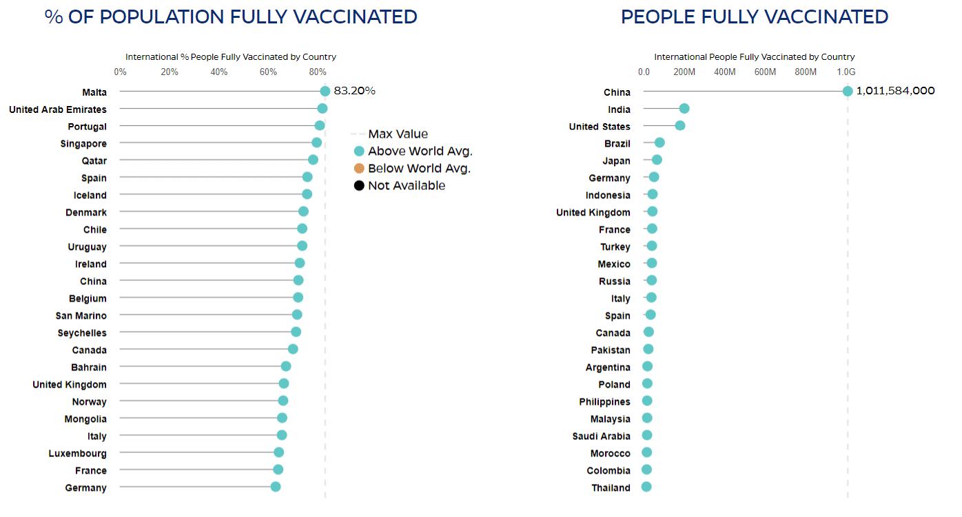 Wykres przedstawiający największy poziom pełnego wyszczepienia wposzczególnych państwach, atakże kraje znajwiększą liczbą całkowitą zaszczepionych osób.