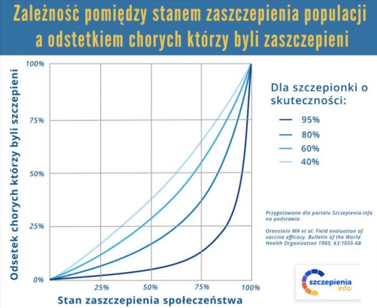 Wykres przedstawiający zależność pomiędzy stanem zaszczepienia populacji aodsetkiem chorych, którzy byli zaszczepieni.