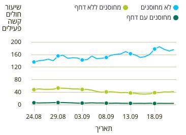 Wykres wskazujący liczbę osób ciężko chorych naCOVID-19 wIzraelu po60 roku życia na100 tysięcy mieszkańców