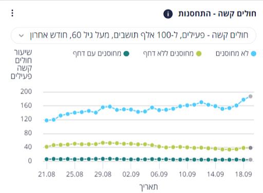 Wykres przedstawiający ciężkie zachorowania naCOVID-19 wIzraelu wyrażone na100 000 zachorowań wpodziale natrzy grupy..