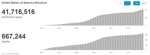 Wykres przedstawiający zakażenia izgony zpowodu COVID-19 wStanach Zjednoczonych.
