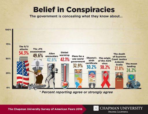Grafika pokazująca, ile procent respondentów badania wierzy wto, żerząd Stanów Zjednoczonych ukrywa prawdziwe informacje oatakach z11 września (54,3 proc.), zabójstwa prezydenta Johna F. Kennedy'ego (49,6 proc.), obcych (42,6 proc.), akcie urodzenia byłego prezydenta Baracka Obamy (30,2 proc.) czylądowania naKsiężycu (24,2 proc).