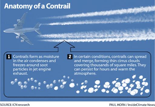 Obrazek przedstawia lecący samolot iunoszące się zanim smugi kondensacyjne. Podobrazkiem znajduje się wyjaśnienie tego zjawiska.