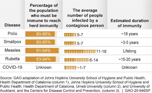 Tabela przedstawia dane dotyczące odporności populacyjnej, atakże ilość osób chorych mogących zarazić osoby zdrowe, orazprzewidywaną długość utrzymania się odporności. Uwzględniono takie choroby jak: polio, ospa prawdziwa, odra czyróżyczka orazCOVID-19.