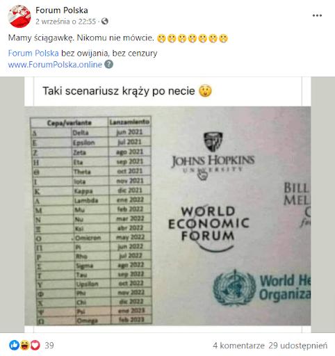 Zrzut ekranu posta naFacebooku, przedstawiający listę, zawierającą greckie litery alfabetu iich nazwy orazprzypisane im daty miesięczne iroczne. Oboklisty widnieją loga uniwersytetu Johnsa Hopkinsa, fundacji Billa iMelindy Gatesów, Światowego Forum Ekonomicznego iŚwiatowej Organizacji Zdrowia. Post zebrał 39 reakcji, 4 komentarze i29 udostępnień.