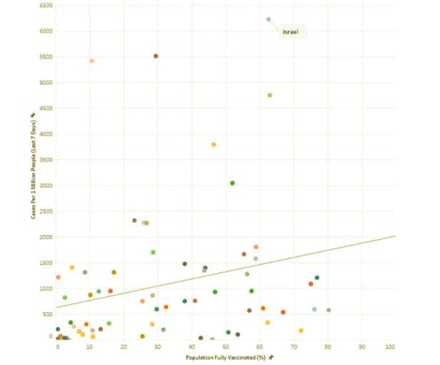 Wykres przedstawiający stosunek liczby nowych przypadków zachorowań naCOVID-19 namilion mieszkańców wdanym kraju doprocenta osób zaszczepionych wtym kraju