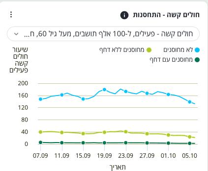 Wykres przedstawiający liczbę hospitalizacji wIzraelu na100 tysięcy osób wwieku powyżej 60 lat. Liczba osób niezaszczepionych wszpitalach zpowodu COVID-19 jest znacznie wyższa od liczby osób zaszczepionych dwoma dawkami itych zaszczepionych dodatkową trzecią dawką