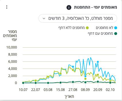 Wykres przedstawiający statystykę nowych przypadków zachorowań naCOVID-19 wIzraelu. Nawykresie widać, żewiększość przypadków zakażenia wczasie od 10 lipca do6 października stanowiły osoby niezaszczepione.