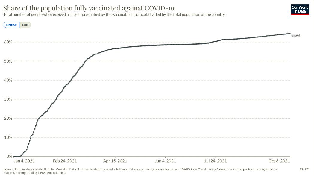 Wykres przedstawiający procent osób wpełni zaszczepionych wIzraelu