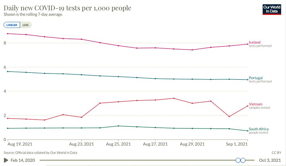 Wykres przedstawiający liczbę testów natysiąc mieszkańców wIslandii, Portugalii, Wietnami iRPA